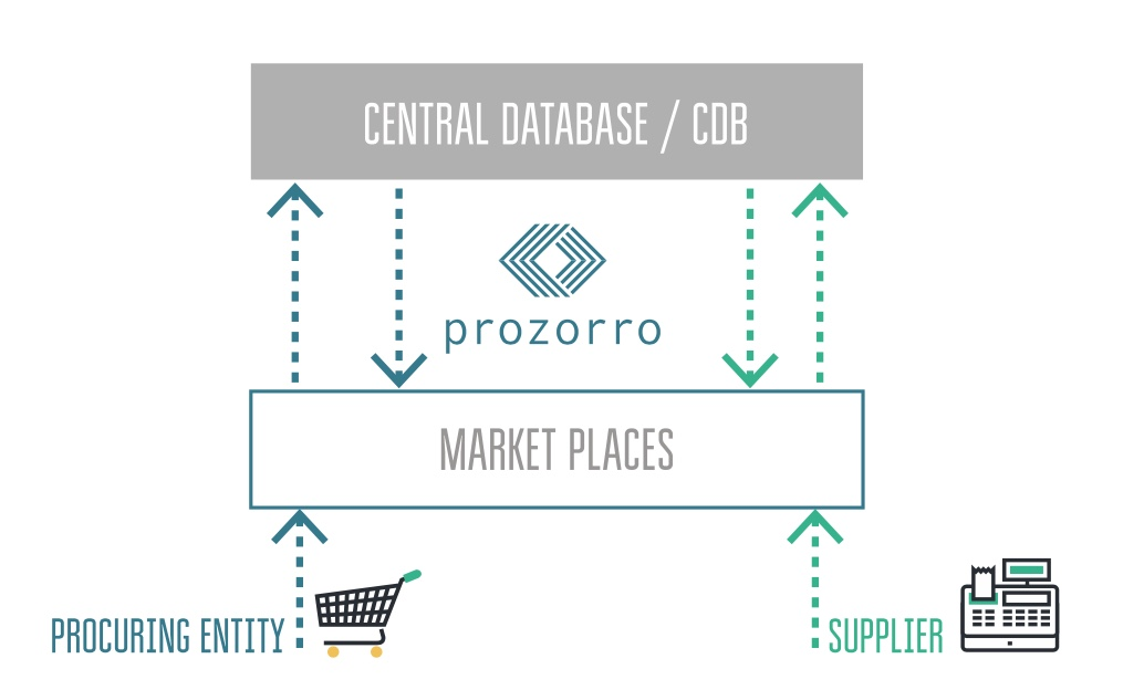 The Hybrid Architecture of ProZorro